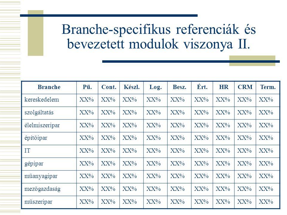 Branche-specifikus referenciák és bevezetett modulok viszonya II.