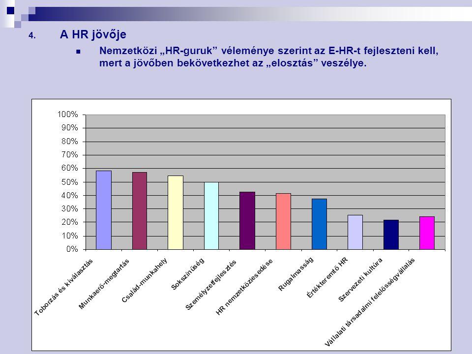 """4. A HR jövője Nemzetközi """"HR-guruk"""" véleménye szerint az E-HR-t fejleszteni kell, mert a jövőben bekövetkezhet az """"elosztás"""" veszélye."""