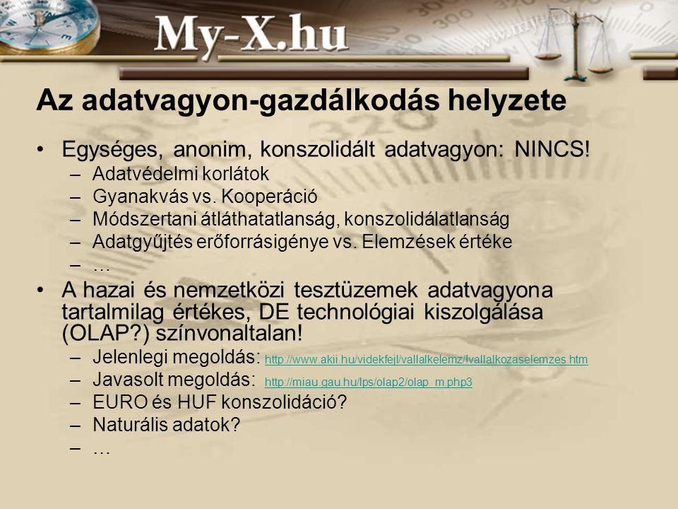 INNOCSEKK 156/2006 Az adatvagyon-gazdálkodás helyzete Egységes, anonim, konszolidált adatvagyon: NINCS.