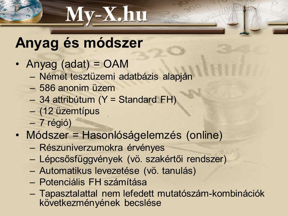 INNOCSEKK 156/2006 Anyag és módszer Anyag (adat) = OAM –Német tesztüzemi adatbázis alapján –586 anonim üzem –34 attribútum (Y = Standard FH) –(12 üzemtípus –7 régió) Módszer = Hasonlóságelemzés (online) –Részuniverzumokra érvényes –Lépcsősfüggvények (vö.