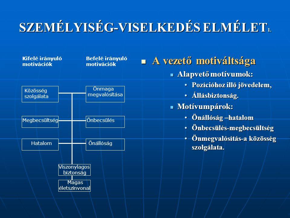 SZEMÉLYISÉG-VISELKEDÉS ELMÉLET 1. A vezető motiváltsága A vezető motiváltsága Alapvető motívumok: Pozícióhoz illő jövedelem, Állásbiztonság. Motívumpá