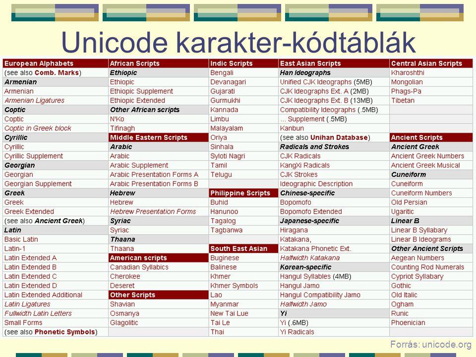 Unicode karakter-kódtáblák Forrás: unicode.org