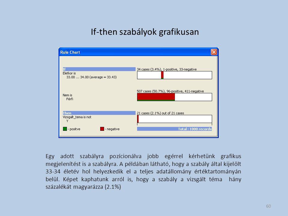 If-then szabályok grafikusan Egy adott szabályra pozícionálva jobb egérrel kérhetünk grafikus megjelenítést is a szabályra.