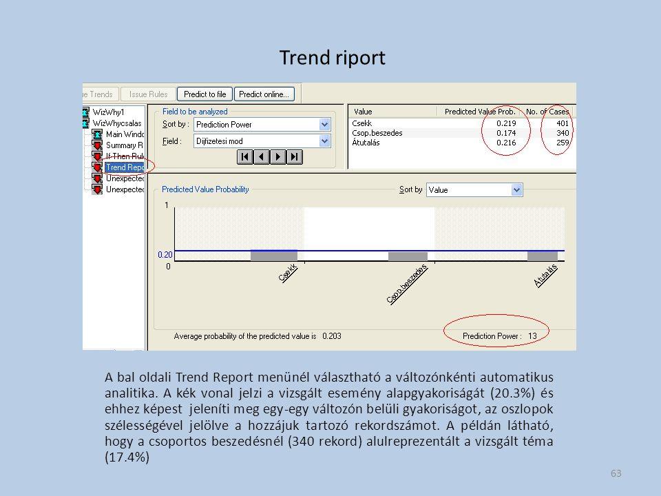 Trend riport A bal oldali Trend Report menünél választható a változónkénti automatikus analitika. A kék vonal jelzi a vizsgált esemény alapgyakoriságá