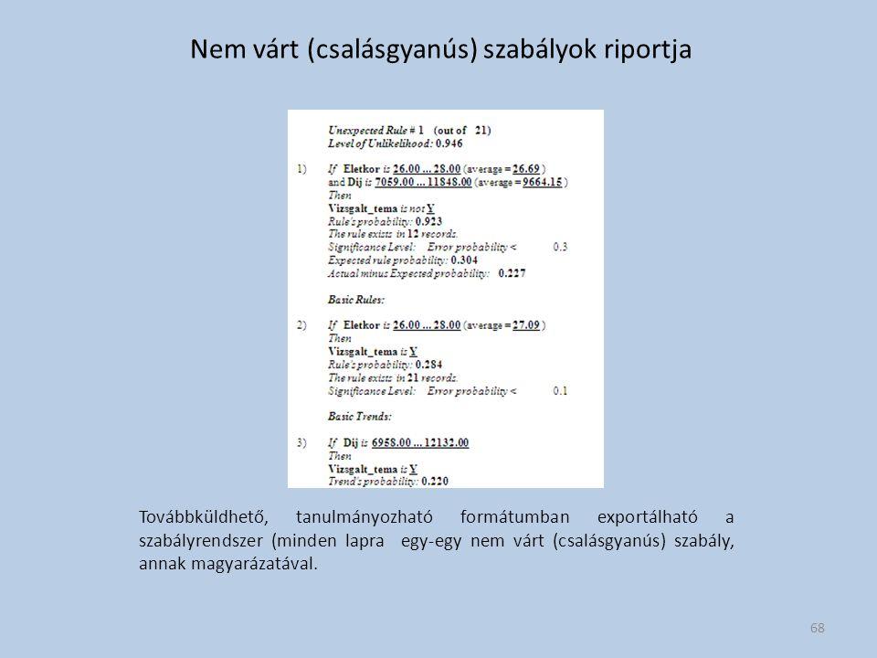 Nem várt (csalásgyanús) szabályok riportja Továbbküldhető, tanulmányozható formátumban exportálható a szabályrendszer (minden lapra egy-egy nem várt (