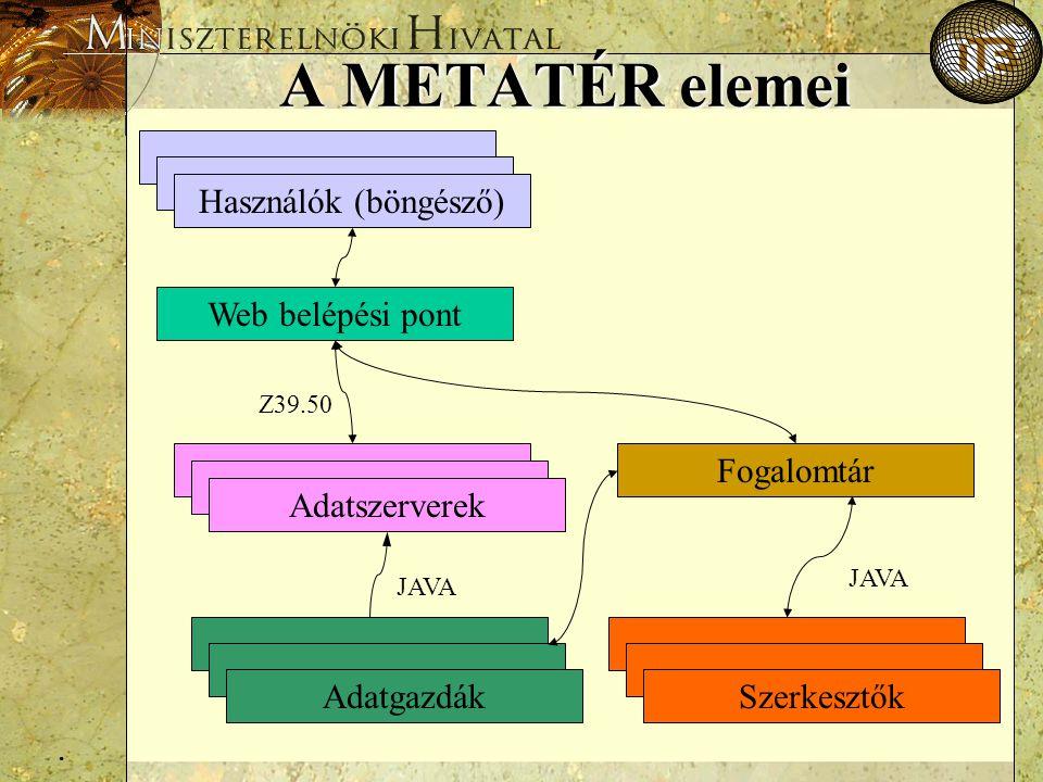 . A METATÉR elemei Web belépési pont Fogalomtár Z39.50 Adatgazdák Adatszerverek Szerkesztők JAVA Használók (böngésző)