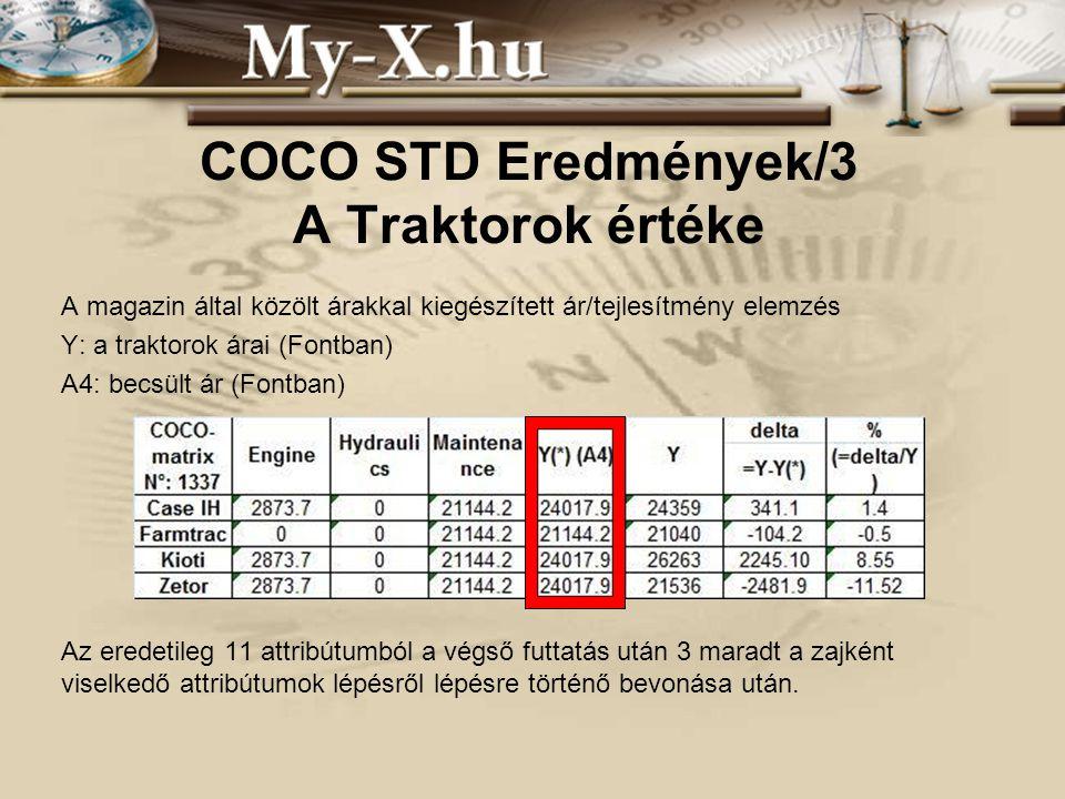 INNOCSEKK 156/2006 COCO STD Eredmények/3 A Traktorok értéke A magazin által közölt árakkal kiegészített ár/tejlesítmény elemzés Y: a traktorok árai (Fontban) A4: becsült ár (Fontban) Az eredetileg 11 attribútumból a végső futtatás után 3 maradt a zajként viselkedő attribútumok lépésről lépésre történő bevonása után.