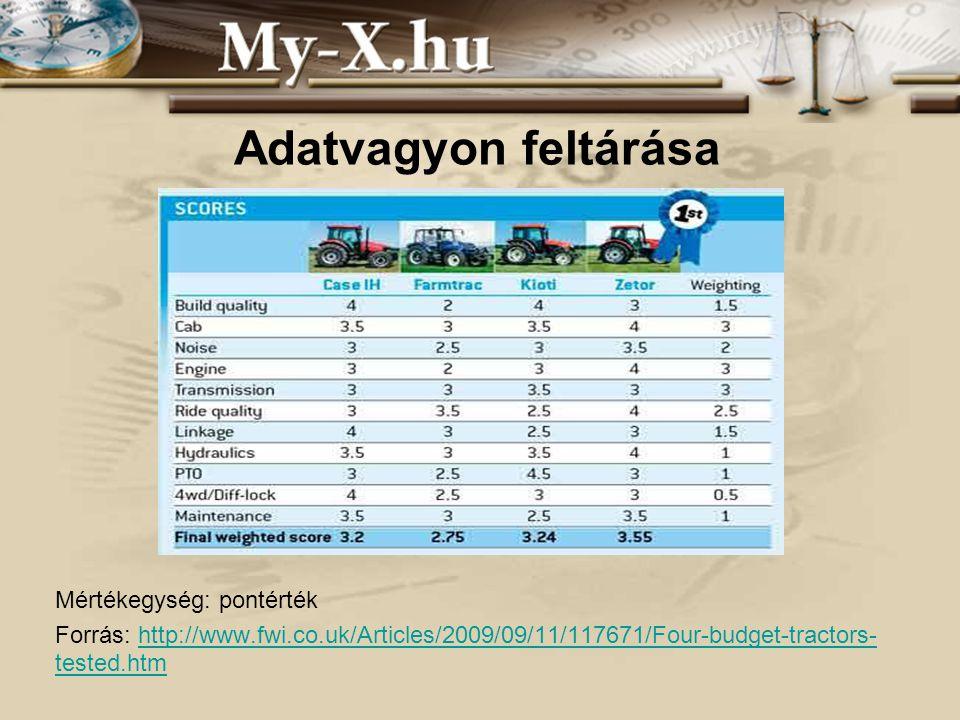 INNOCSEKK 156/2006 Az eredeti elemzés Az adatbázis a Farmers Weekly magazin 2009 szeptemberi számából származik.