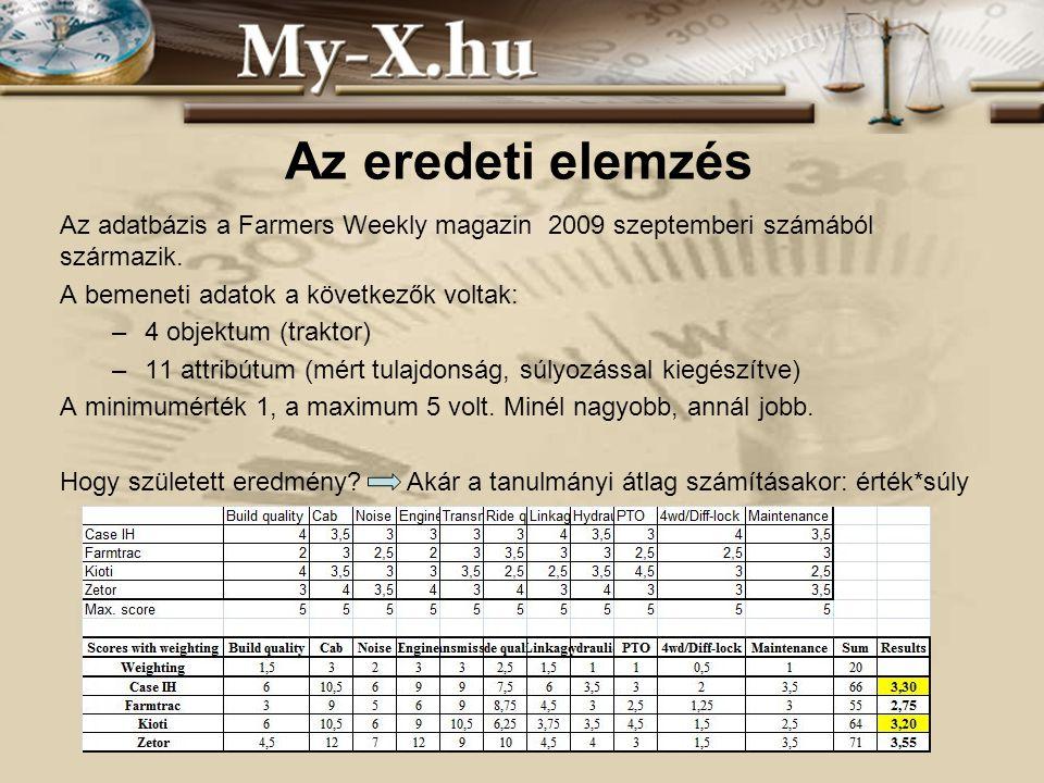 INNOCSEKK 156/2006 Saját elemzés A már meglévő adatvagyonból többszintű futtatás készült: -COCO Y0 (teljesítmény elemzésre, objektumok összehasonlítására szolgál, ahol befolyásoló tényezőként az Y, jelen esetben ár, nem játszik szerepet.) Itt minél nagyobb a kapott pont, annál jobb.