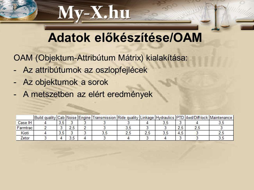 INNOCSEKK 156/2006 Adatok előkészítése/OAM OAM (Objektum-Attribútum Mátrix) kialakítása: -Az attribútumok az oszlopfejlécek -Az objektumok a sorok -A metszetben az elért eredmények