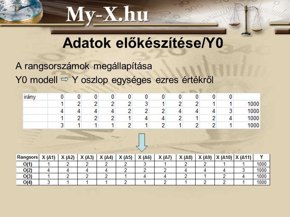 INNOCSEKK 156/2006 Adatok előkészítése/Y0 A rangsorszámok megállapítása Y0 modell Y oszlop egységes ezres értékről