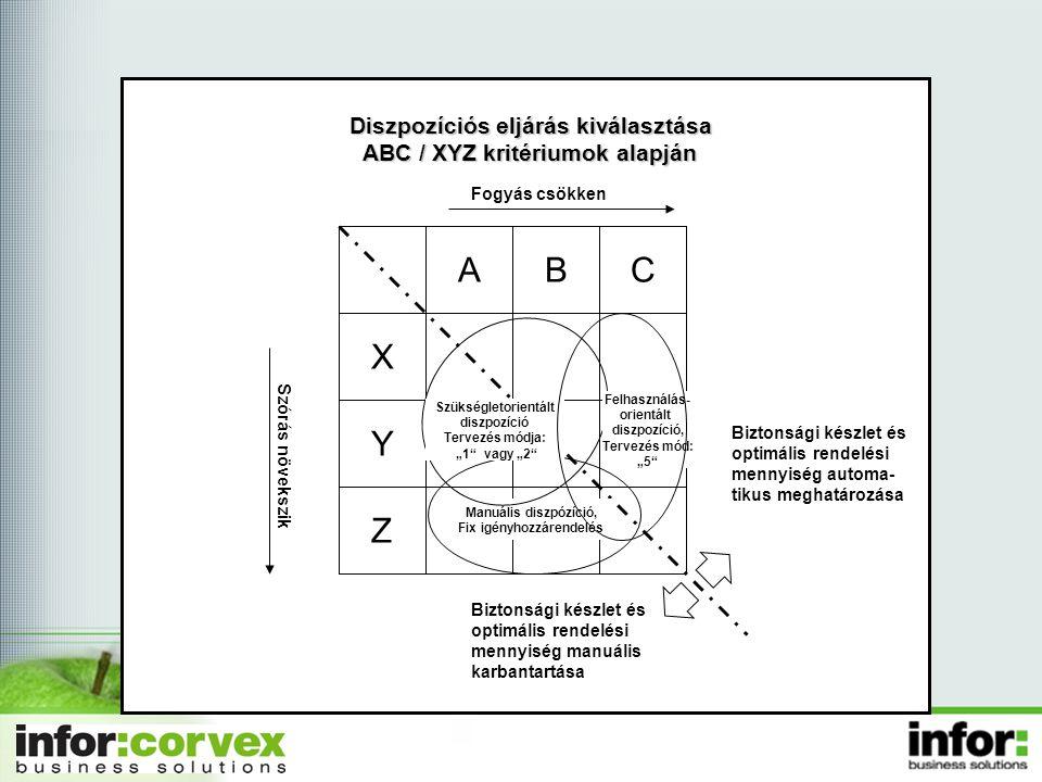 Diszpozíciós eljárás kiválasztása ABC / XYZ kritériumok alapján Biztonsági készlet és optimális rendelési mennyiség automa- tikus meghatározása Bizton
