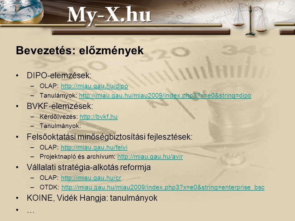 INNOCSEKK 156/2006 Bevezetés: előzmények DIPO-elemzések: –OLAP: http://miau.gau.hu/dipohttp://miau.gau.hu/dipo –Tanulámyok: http://miau.gau.hu/miau2009/index.php3 x=e0&string=dipohttp://miau.gau.hu/miau2009/index.php3 x=e0&string=dipo BVKF-elemzések: –Kérdőívezés: http://bvkf.huhttp://bvkf.hu –Tanulmányok: Felsőoktatási minőségbiztosítási fejlesztések: –OLAP: http://miau.gau.hu/felvihttp://miau.gau.hu/felvi –Projektnapló és archívum: http://miau.gau.hu/avirhttp://miau.gau.hu/avir Vállalati stratégia-alkotás reformja –OLAP: http://miau.gau.hu/crhttp://miau.gau.hu/cr –OTDK: http://miau.gau.hu/miau2009/index.php3 x=e0&string=enterprise_bschttp://miau.gau.hu/miau2009/index.php3 x=e0&string=enterprise_bsc KOINE, Vidék Hangja: tanulmányok …