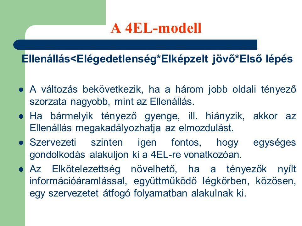 A változás 4EL-modelljének tényezői Ellenállás M inden változással szemben fellép, hiszen a biztonságra, a bizonyosra, a stabilitásra szükségünk van.