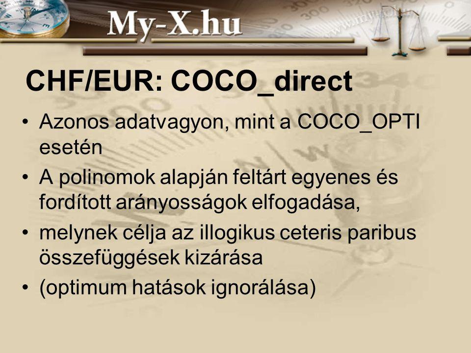 INNOCSEKK 156/2006 CHF/EUR: COCO_direct Azonos adatvagyon, mint a COCO_OPTI esetén A polinomok alapján feltárt egyenes és fordított arányosságok elfogadása, melynek célja az illogikus ceteris paribus összefüggések kizárása (optimum hatások ignorálása)