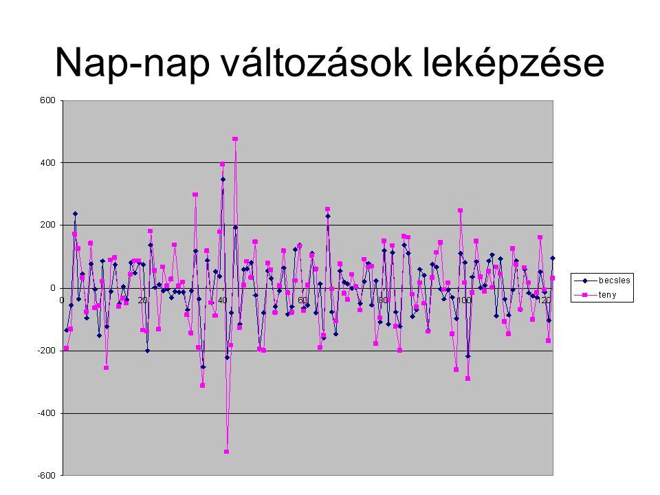 INNOCSEKK 156/2006 Nap-nap változások leképzése