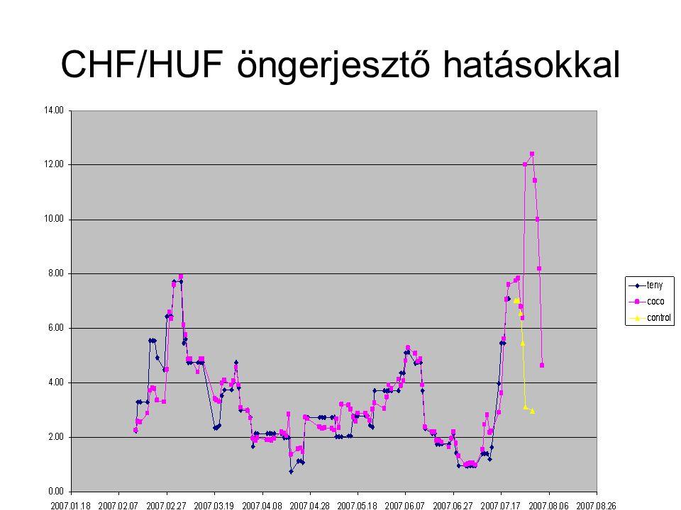 INNOCSEKK 156/2006 CHF/HUF öngerjesztő hatásokkal