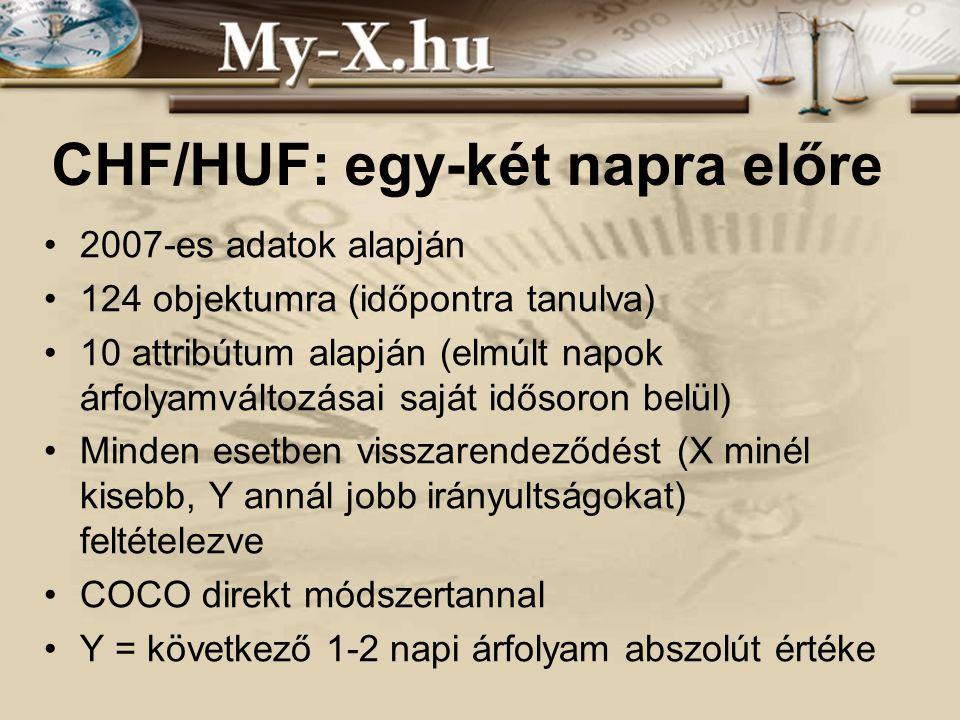INNOCSEKK 156/2006 CHF/HUF: egy-két napra előre 2007-es adatok alapján 124 objektumra (időpontra tanulva) 10 attribútum alapján (elmúlt napok árfolyam
