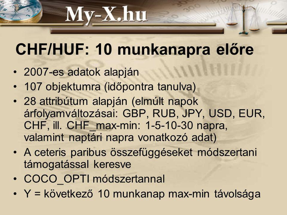 INNOCSEKK 156/2006 CHF/HUF: 10 munkanapra előre 2007-es adatok alapján 107 objektumra (időpontra tanulva) 28 attribútum alapján (elmúlt napok árfolyamváltozásai: GBP, RUB, JPY, USD, EUR, CHF, ill.