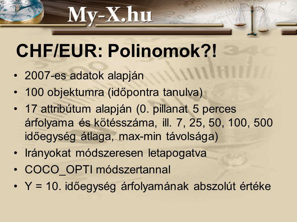 INNOCSEKK 156/2006 CHF/EUR: Polinomok?! 2007-es adatok alapján 100 objektumra (időpontra tanulva) 17 attribútum alapján (0. pillanat 5 perces árfolyam
