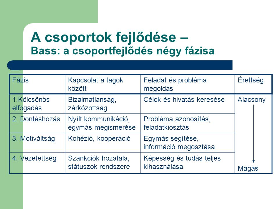 Formális és informális csoportok összehasonlítása JellemzőFormális csoportInformális csoport 1.