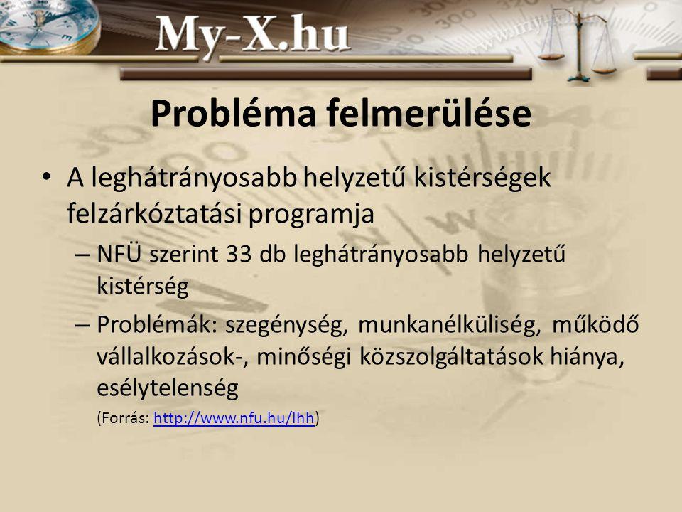 Probléma felmerülése A leghátrányosabb helyzetű kistérségek felzárkóztatási programja – NFÜ szerint 33 db leghátrányosabb helyzetű kistérség – Problémák: szegénység, munkanélküliség, működő vállalkozások-, minőségi közszolgáltatások hiánya, esélytelenség (Forrás: http://www.nfu.hu/lhh)http://www.nfu.hu/lhh