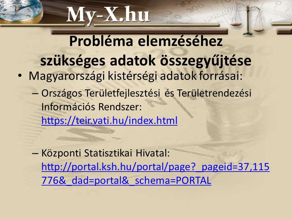 Probléma elemzéséhez szükséges adatok összegyűjtése Magyarországi kistérségi adatok forrásai: – Országos Területfejlesztési és Területrendezési Információs Rendszer: https://teir.vati.hu/index.html https://teir.vati.hu/index.html – Központi Statisztikai Hivatal: http://portal.ksh.hu/portal/page?_pageid=37,115 776&_dad=portal&_schema=PORTAL http://portal.ksh.hu/portal/page?_pageid=37,115 776&_dad=portal&_schema=PORTAL