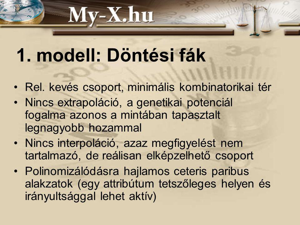 INNOCSEKK 156/2006 1. modell: Döntési fák Rel.