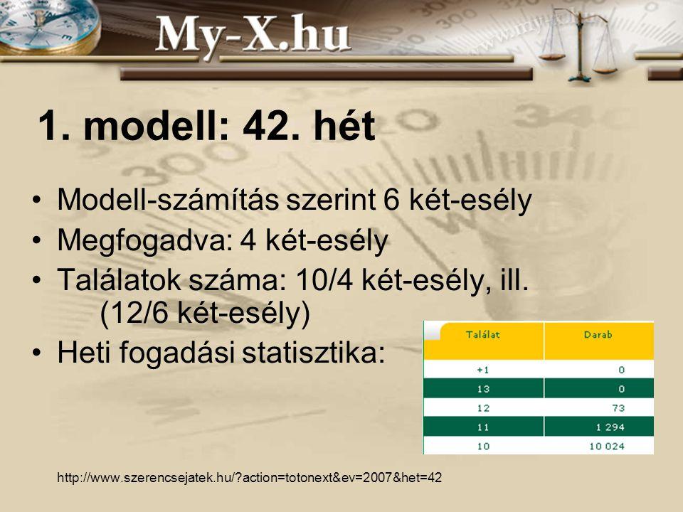 INNOCSEKK 156/2006 1. modell: 42.
