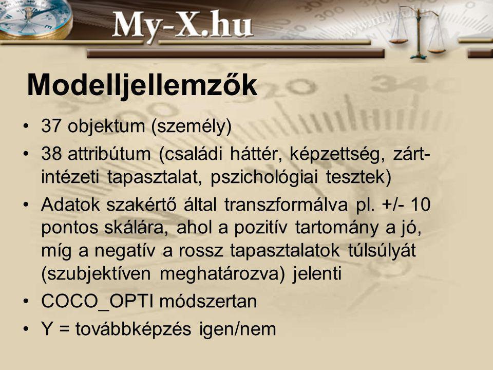 INNOCSEKK 156/2006 Modelljellemzők 37 objektum (személy) 38 attribútum (családi háttér, képzettség, zárt- intézeti tapasztalat, pszichológiai tesztek) Adatok szakértő által transzformálva pl.