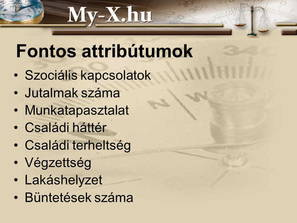 INNOCSEKK 156/2006 Fontos attribútumok Szociális kapcsolatok Jutalmak száma Munkatapasztalat Családi háttér Családi terheltség Végzettség Lakáshelyzet