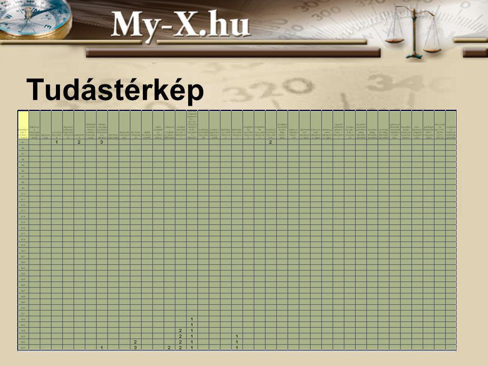 INNOCSEKK 156/2006 Tudástérkép: magyarázatok A számok a fontosságot jelzik.