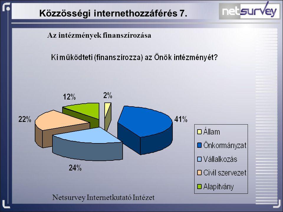 Közzösségi internethozzáférés 7. Az intézmények finanszírozása Netsurvey Internetkutató Intézet