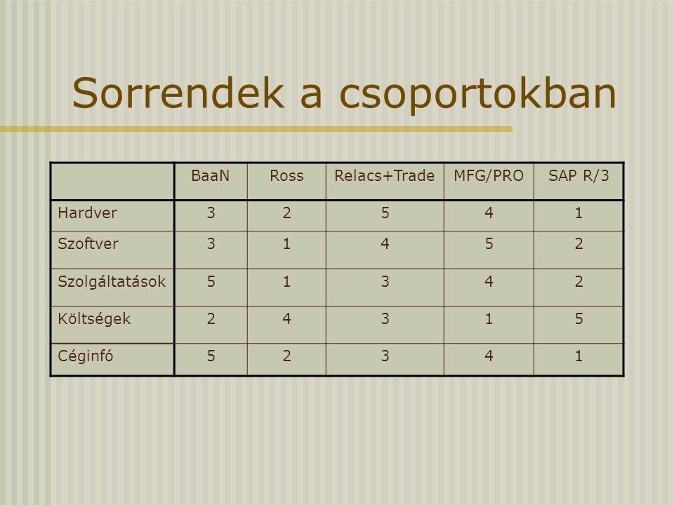Sorrendek a csoportokban BaaNRossRelacs+TradeMFG/PROSAP R/3 Hardver32541 Szoftver31452 Szolgáltatások51342 Költségek24315 Céginfó52341