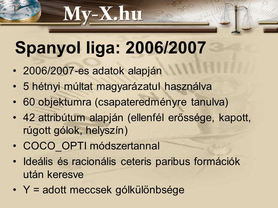 INNOCSEKK 156/2006 Spanyol liga: 2006/2007 2006/2007-es adatok alapján 5 hétnyi múltat magyarázatul használva 60 objektumra (csapateredményre tanulva)