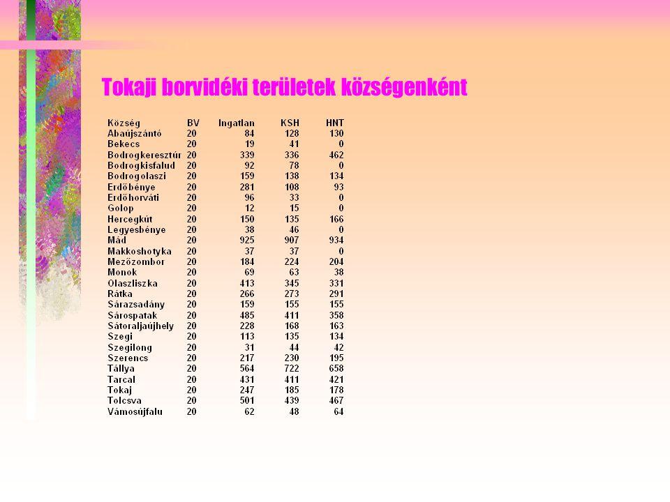 Tokaji borvidéki területek községenként