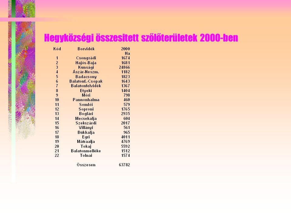 Hegyközségi összesitett szőlőterületek 2000-ben