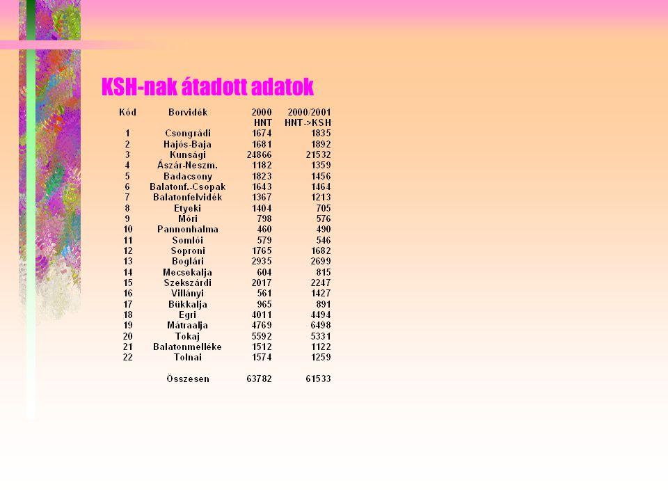 KSH-nak átadott adatok