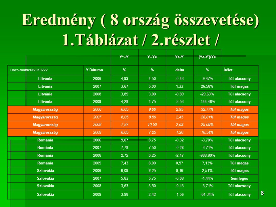 6 Eredmény ( 8 ország összevetése) 1.Táblázat / 2.részlet / Y*=Y Y=YeYe-Y (Ye-Y )/Ye Coco-matrix N:2010222 Y Dátuma%delta%Ítélet Litvánia20064,934,50-0,43-9,47%Túl alacsony Litvánia20073,675,001,3326,58%Túl magas Litvánia20083,893,00-0,89-29,63%Túl alacsony Litvánia20094,281,75-2,53-144,46%Túl alacsony Magyarország20066,059,002,9532,77%Túl magas Magyarország20076,058,502,4528,81%Túl magas Magyarország20087,8710,502,6325,09%Túl magas Magyarország20096,057,251,2016,54%Túl magas Románia20069,078,75-0,32-3,70%Túl alacsony Románia20077,787,50-0,28-3,71%Túl alacsony Románia20082,720,25-2,47-988,80%Túl alacsony Románia20097,438,000,577,13%Túl magas Szlovákia20066,096,250,162,51%Túl magas Szlovákia20075,835,75-0,08-1,44%Semleges Szlovákia20083,633,50-0,13-3,71%Túl alacsony Szlovákia20093,982,42-1,56-64,34%Túl alacsony