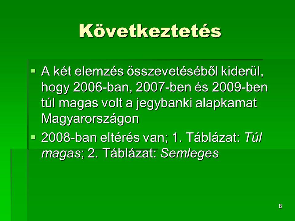 8 Következtetés  A két elemzés összevetéséből kiderül, hogy 2006-ban, 2007-ben és 2009-ben túl magas volt a jegybanki alapkamat Magyarországon  2008-ban eltérés van; 1.