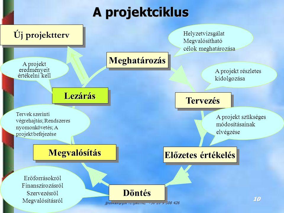 Dr. Puskás JánosSZIE, GTK, ARGI jpuskas@gtk-f1.gau.hu; +36 20 9 508 426 10 A projektciklus LezárásLezárás MeghatározásMeghatározás DöntésDöntés Tervez