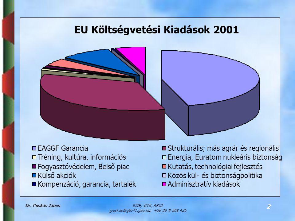 Dr. Puskás JánosSZIE, GTK, ARGI jpuskas@gtk-f1.gau.hu; +36 20 9 508 426 2 EU Költségvetési Kiadások 2001 EAGGF GaranciaStrukturális; más agrár és regi