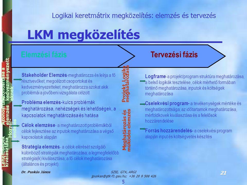 Dr. Puskás JánosSZIE, GTK, ARGI jpuskas@gtk-f1.gau.hu; +36 20 9 508 426 21 Logikai keretmátrix megközelítés: elemzés és tervezés LKM megközelítés Logf