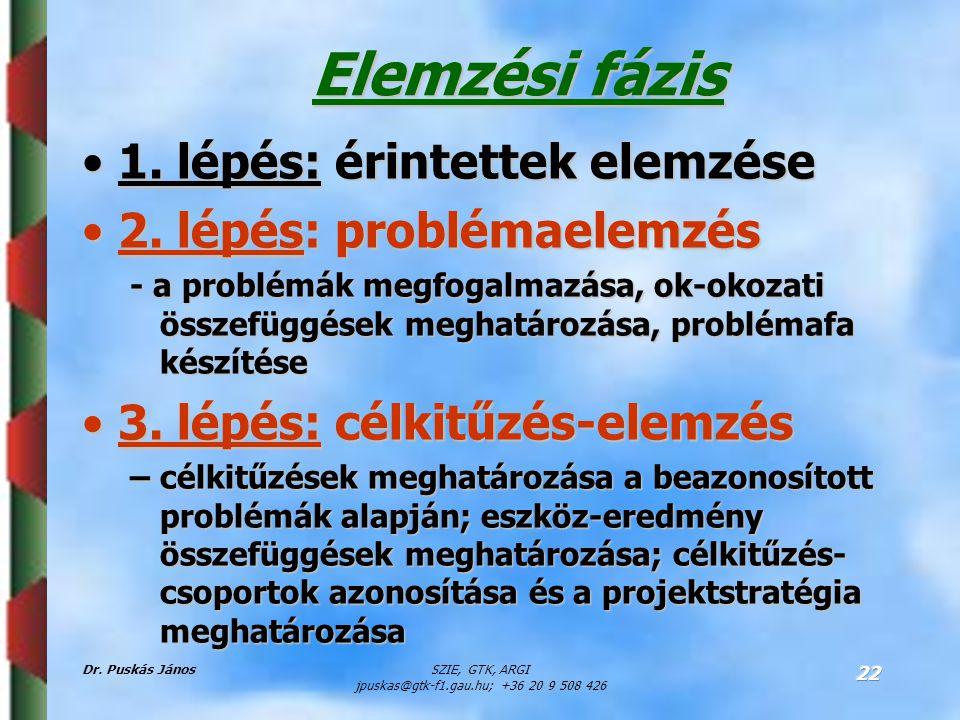 Dr. Puskás JánosSZIE, GTK, ARGI jpuskas@gtk-f1.gau.hu; +36 20 9 508 426 22 Elemzési fázis 1. lépés: érintettek elemzése1. lépés: érintettek elemzése 2