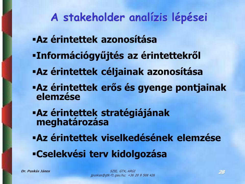 Dr. Puskás JánosSZIE, GTK, ARGI jpuskas@gtk-f1.gau.hu; +36 20 9 508 426 28 A stakeholder analízis lépései  Az érintettek azonosítása  Információgyűj