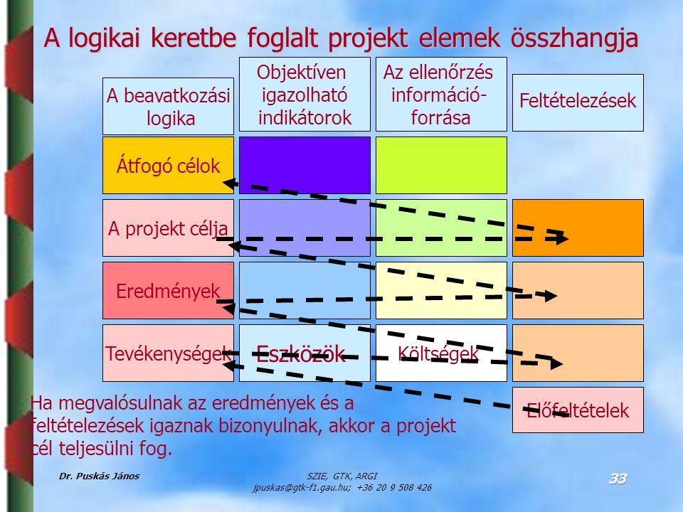 Dr. Puskás JánosSZIE, GTK, ARGI jpuskas@gtk-f1.gau.hu; +36 20 9 508 426 33 Átfogó célok A projekt célja Eredmények Tevékenységek Eszközök Költségek El