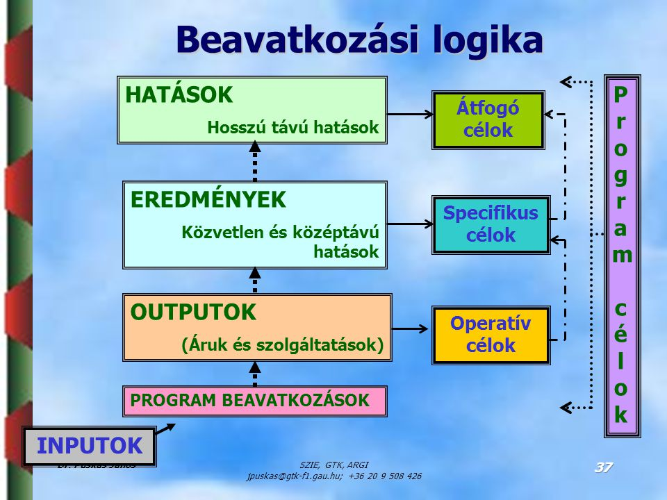Dr. Puskás JánosSZIE, GTK, ARGI jpuskas@gtk-f1.gau.hu; +36 20 9 508 426 37 Beavatkozási logika INPUTOK PROGRAM BEAVATKOZÁSOK OUTPUTOK (Áruk és szolgál