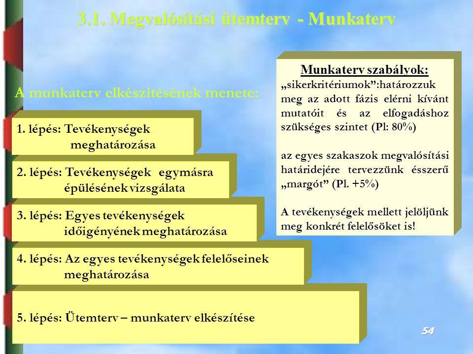 Dr. Puskás JánosSZIE, GTK, ARGI jpuskas@gtk-f1.gau.hu; +36 20 9 508 426 54 A munkaterv elkészítésének menete: 3.1. Megvalósítási ütemterv - Munkaterv