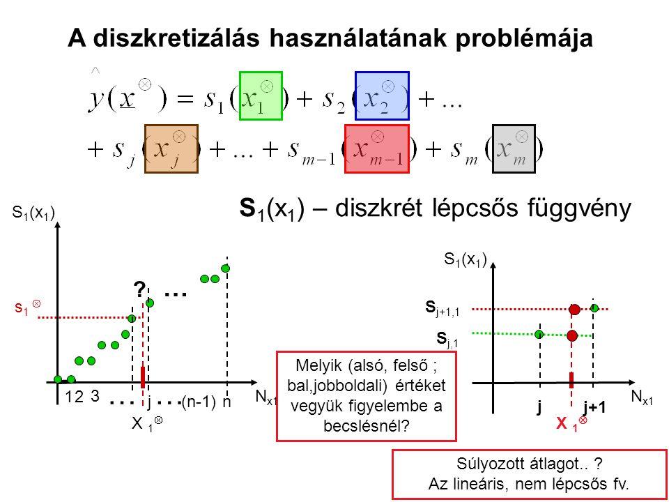 A diszkretizálás használatának problémája S 1 (x 1 ) – diszkrét lépcsős függvény S 1 (x 1 ) j j+1 N x1 S j,1 S j+1,1 X 1  Melyik (alsó, felső ; bal,j