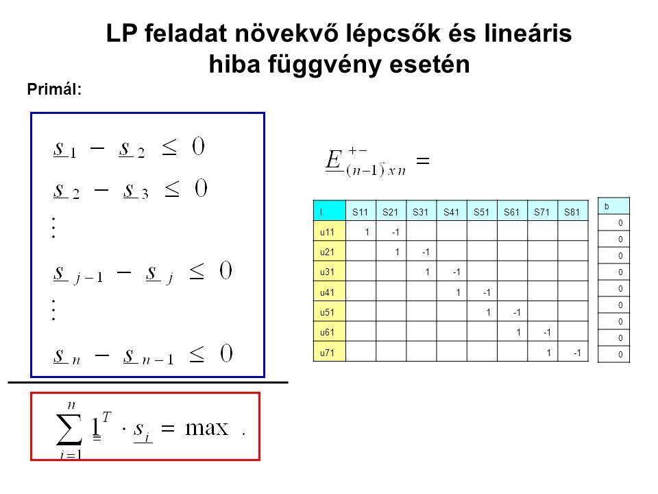 LP feladat növekvő lépcsők és lineáris hiba függvény esetén Primál: b 0 0 0 0 0 0 0 0 0 I.S11S21S31S41S51S61S71S81 u111 u21 1 u31 1 u41 1 u51 1 u61 1